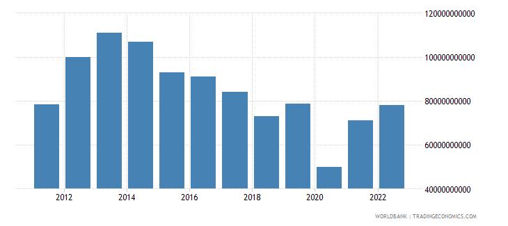 turkey total reserves minus gold us dollar wb data