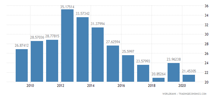 turkey total reserves percent of total external debt wb data