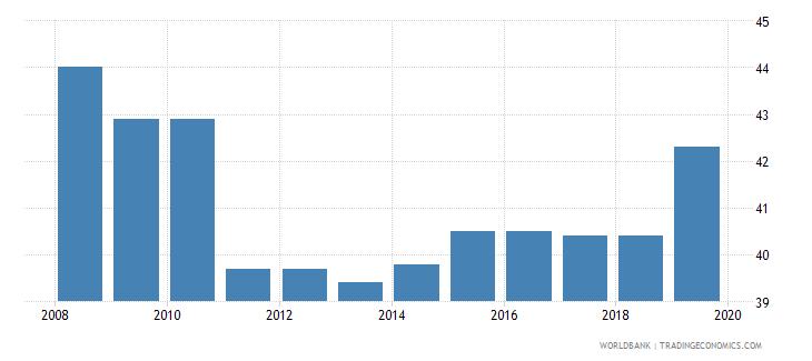 turkey total tax rate percent of profit wb data