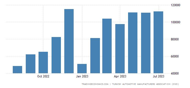 Turkey Total Vehicle Sales