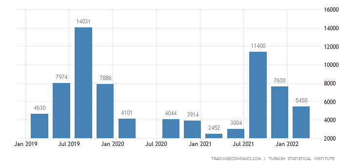 Turkey Tourism Revenues
