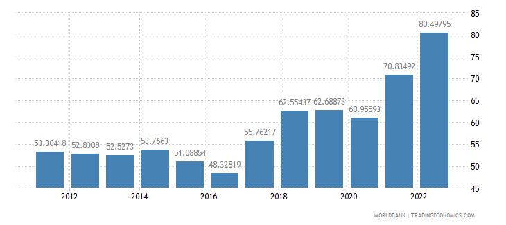turkey trade percent of gdp wb data