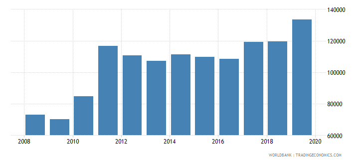 turkey trademark applications total wb data