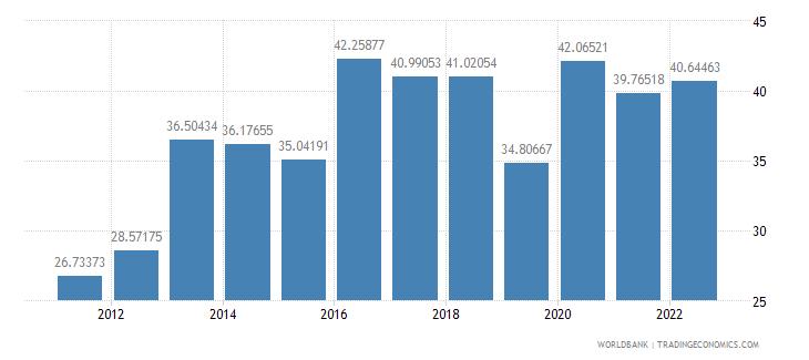 turkey transport services percent of service exports bop wb data