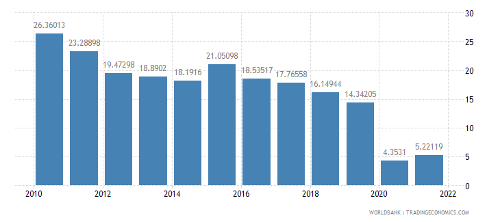 turkey travel services percent of service imports bop wb data