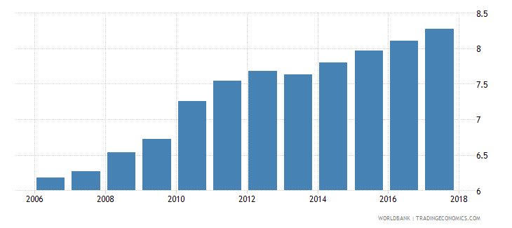 turkey uis mean years of schooling of the population age 25 total wb data