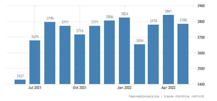 Turkey Unemployed Persons