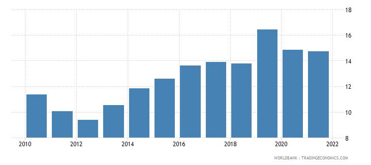 turkey unemployment female percent of female labor force national estimate wb data