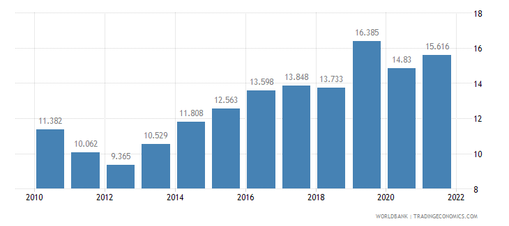 turkey unemployment female percent of female labor force wb data