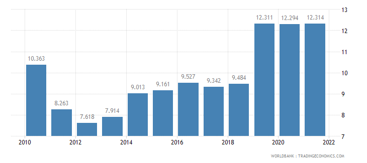 turkey unemployment male percent of male labor force wb data