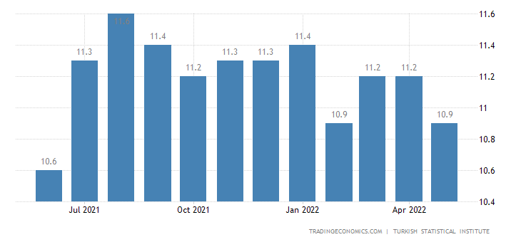 Turkey Unemployment Rate