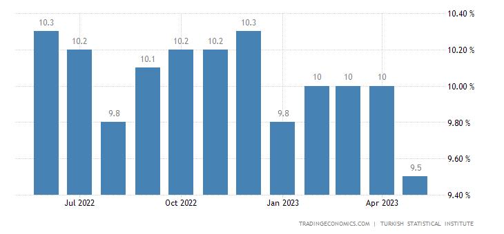 Turkey Unemployment Rate