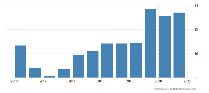 turkey unemployment total percent of total labor force wb data
