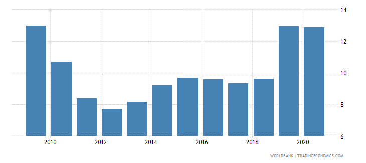 turkey unemployment with basic education male wb data