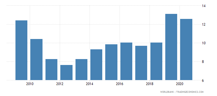 turkey unemployment with basic education percent of total unemployment wb data