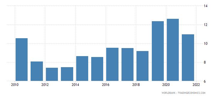 turkey unemployment with intermediate education male wb data