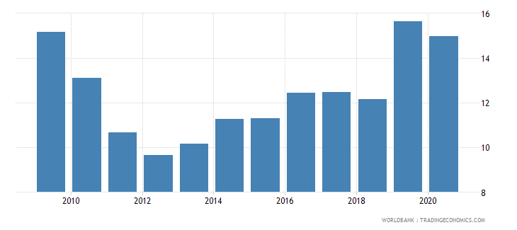 turkey unemployment with intermediate education percent of total unemployment wb data