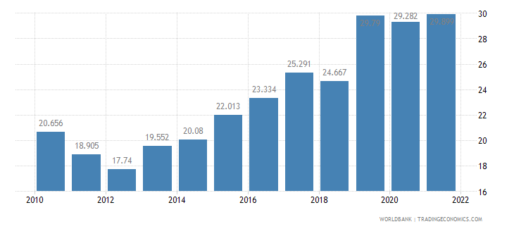turkey unemployment youth female percent of female labor force ages 15 24 wb data