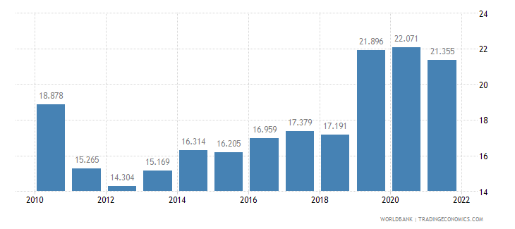 turkey unemployment youth male percent of male labor force ages 15 24 wb data
