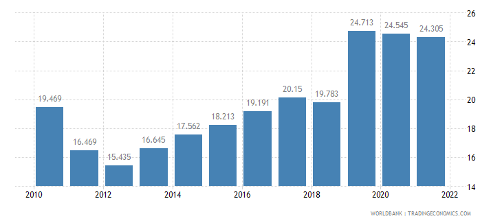 turkey unemployment youth total percent of total labor force ages 15 24 wb data