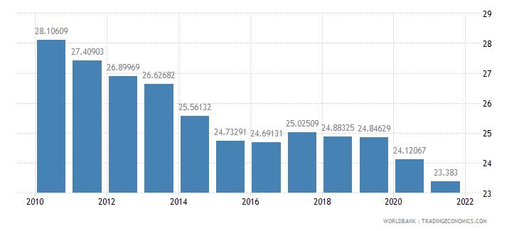 turkey vulnerable employment male percent of male employment wb data