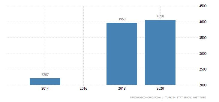 Turkey Monthly Average Gross Wage