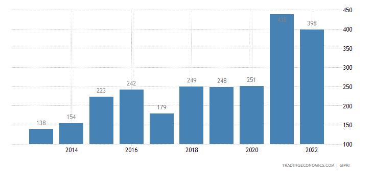 Turkey Weapons Sales