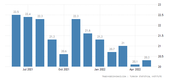 Turkey Youth Unemployment Rate