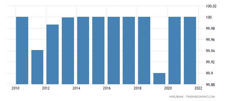 turkmenistan access to electricity urban percent of urban population wb data