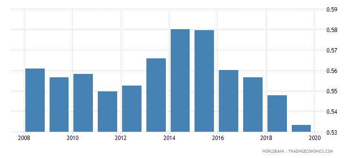 turkmenistan adjusted savings particulate emission damage percent of gni wb data