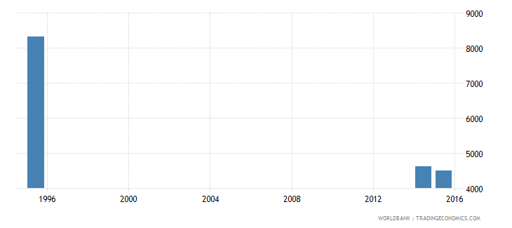 turkmenistan adult illiterate population 15 years male number wb data