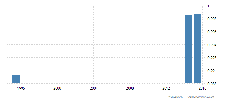 turkmenistan adult literacy rate population 15 years gender parity index gpi wb data