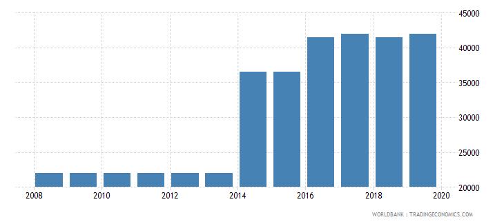turkmenistan armed forces personnel total wb data