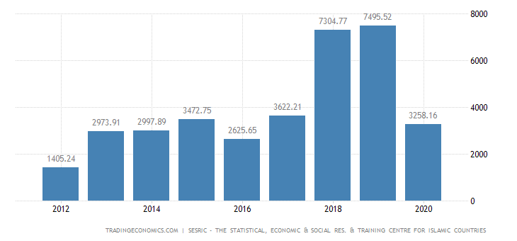Turkmenistan Balance of Trade