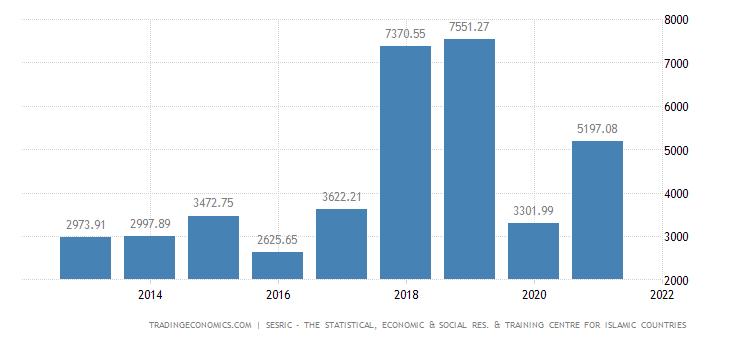 Turkmenistan Balance of Trade