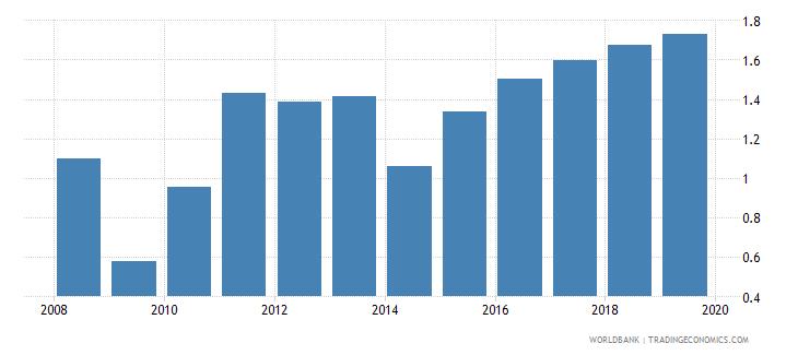 turkmenistan bank net interest margin percent wb data