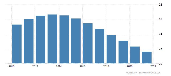 turkmenistan birth rate crude per 1 000 people wb data