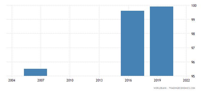 turkmenistan completeness of birth registration percent wb data
