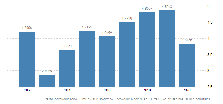 Turkmenistan Consumer Spending