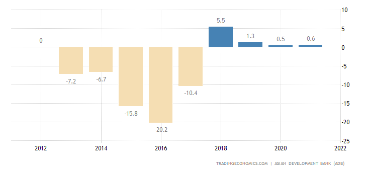 Turkmenistan Current Account to GDP