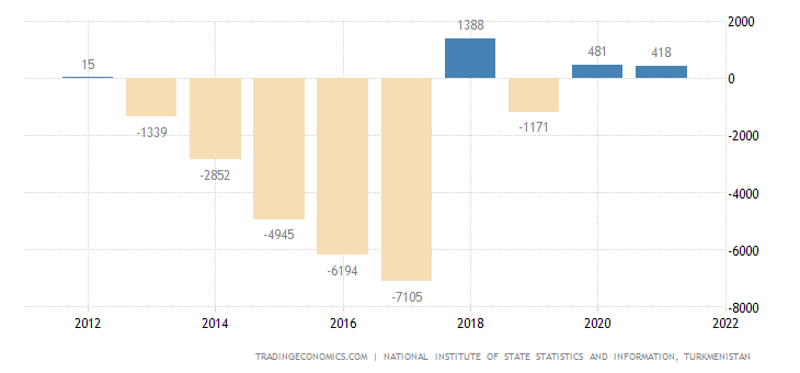 Turkmenistan Current Account