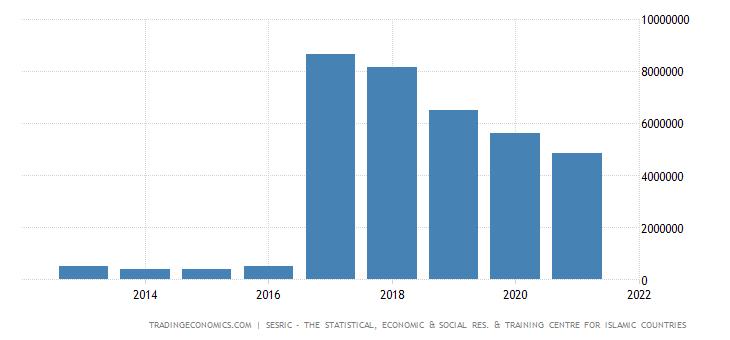 Turkmenistan Total External Debt