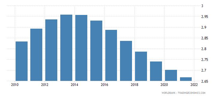 turkmenistan fertility rate total births per woman wb data