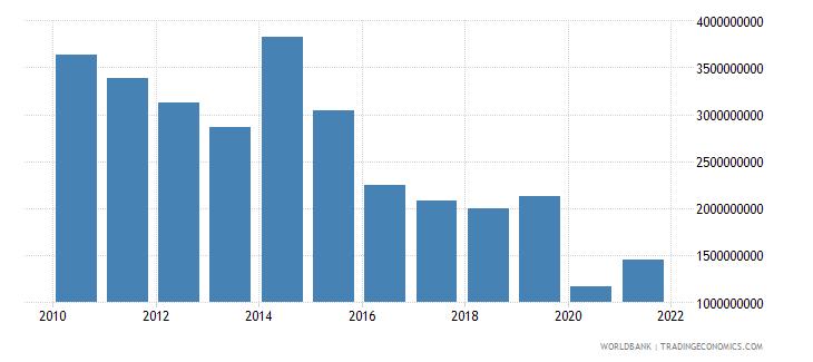 turkmenistan foreign direct investment net inflows bop us dollar wb data