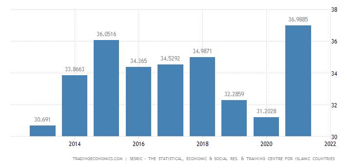 Turkmenistan GDP Constant Prices