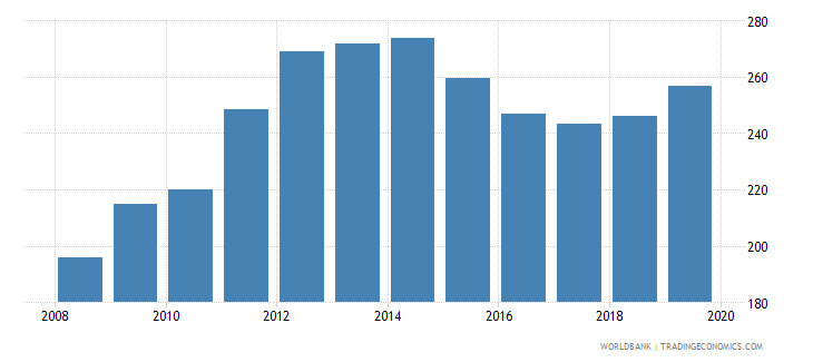 turkmenistan gdp deflator linked series base year varies by country wb data