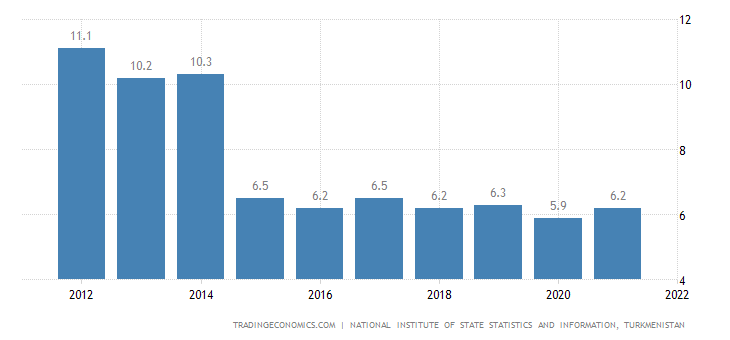 Turkmenistan GDP Annual Growth Rate