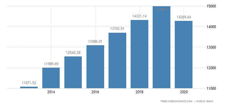 Turkmenistan GDP per capita PPP