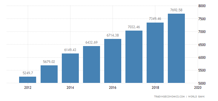 Turkmenistan GDP per capita