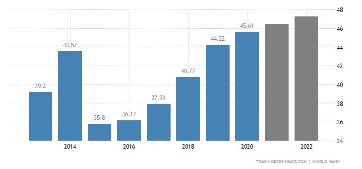 Turkmenistan GDP
